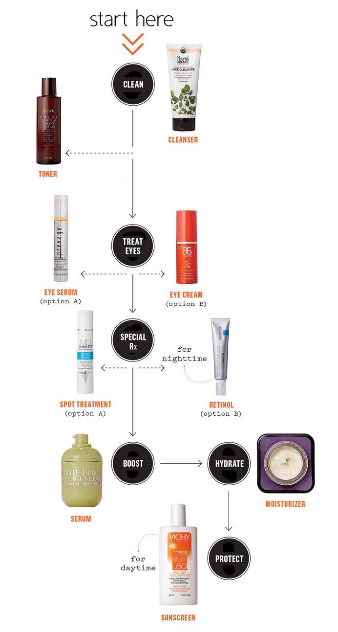 一张图解释护肤品使用步骤